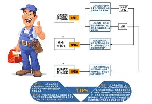 空调拆装,专业空调拆装,武汉江博社区空调拆装