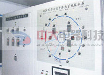 DCS-HQ环形炉控制系统